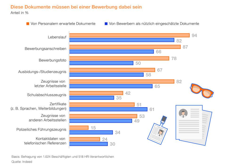 Umfrage - diese Dokumente sind bei einer Bewerbung wichtig